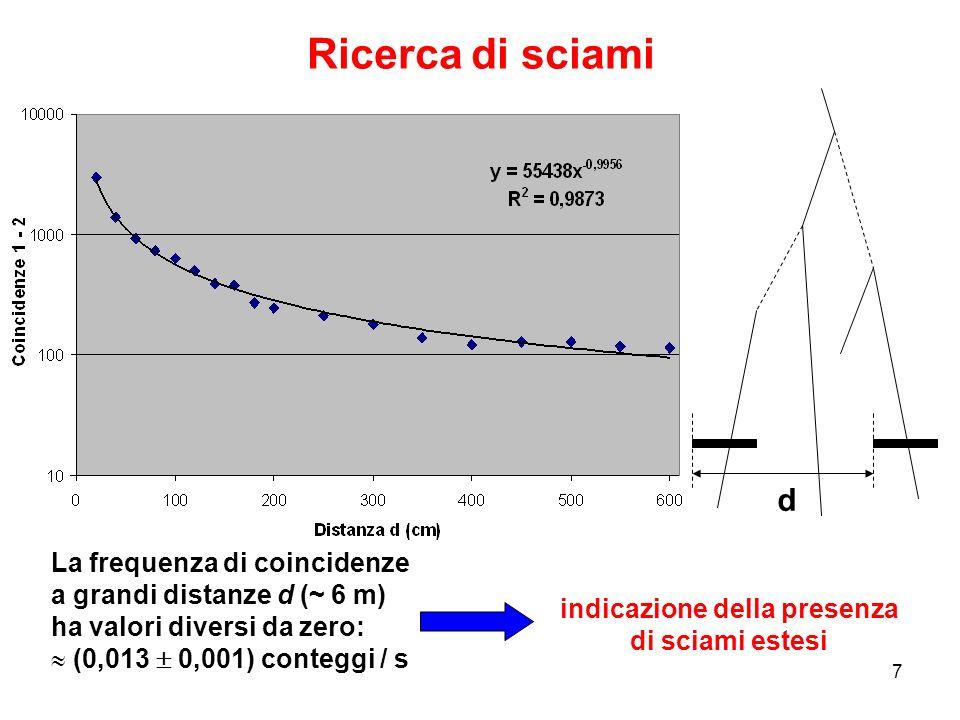 7 Ricerca di sciami La frequenza di coincidenze a grandi distanze d (~ 6 m) ha valori diversi da zero: (0,013 0,001) conteggi / s d indicazione della