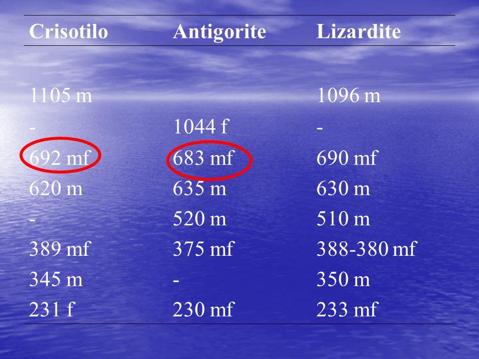 CrisotiloAntigoriteLizardite 1105 m1096 m -1044 f- 692 mf683 mf690 mf 620 m635 m630 m -520 m510 m 389 mf375 mf388-380 mf 345 m-350 m 231 f230 mf233 mf