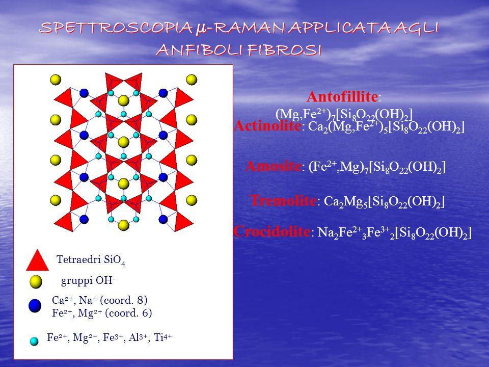 ν s (SiOSi) ν as (SiOSi)Antophyllite