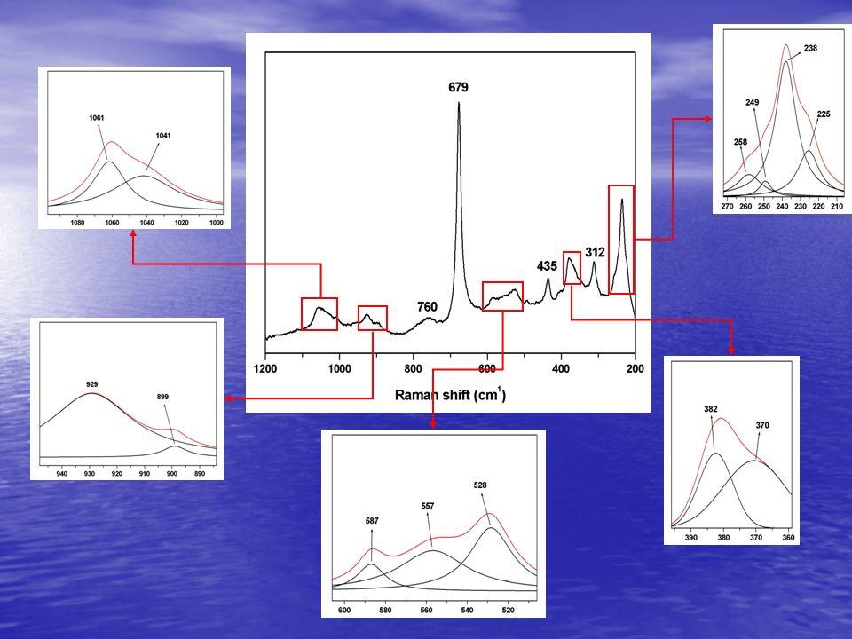 Analisi chimiche semi-quantitative ottenute con SEM-WDS CAMPIONE 3RIF49103148 WT % P2O5P2O5 0.000.010.030.010.050.02 SiO 2 52.8352.4753.9351.9152.9251.46 TiO 2 0.550.590.040.730.550.62 Al 2 O 3 3.814.173.044.073.874.41 MgO23.6022.6123.0522.6322.7822.60 CaO10.7311.0710.3610.8711.0310.77 MnO0.460.530.470.540.480.57 FeO2.252.322.492.482.342.59 Na 2 O3.043.073.283.183.033.25 K2OK2O0.820.810.840.860.840.83 F4.114.564.634.354.284.55 Cl0.000.070.090.080.060.09