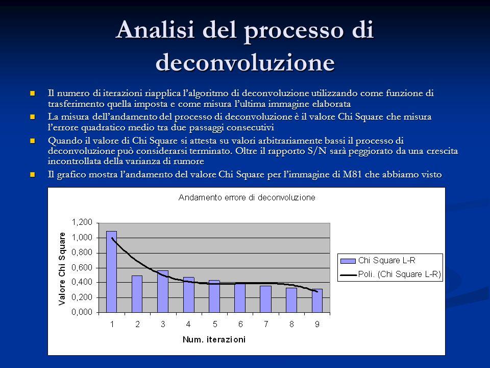 Analisi del processo di deconvoluzione Il numero di iterazioni riapplica lalgoritmo di deconvoluzione utilizzando come funzione di trasferimento quell