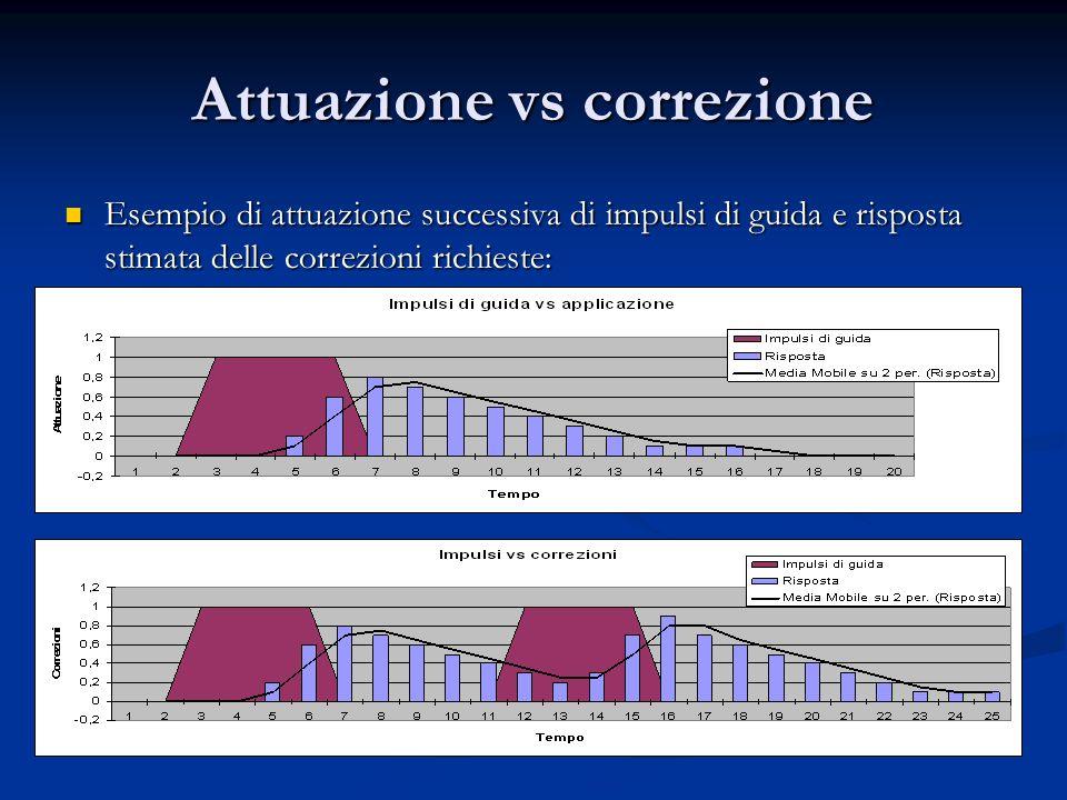 Attuazione vs correzione Esempio di attuazione successiva di impulsi di guida e risposta stimata delle correzioni richieste: Esempio di attuazione suc