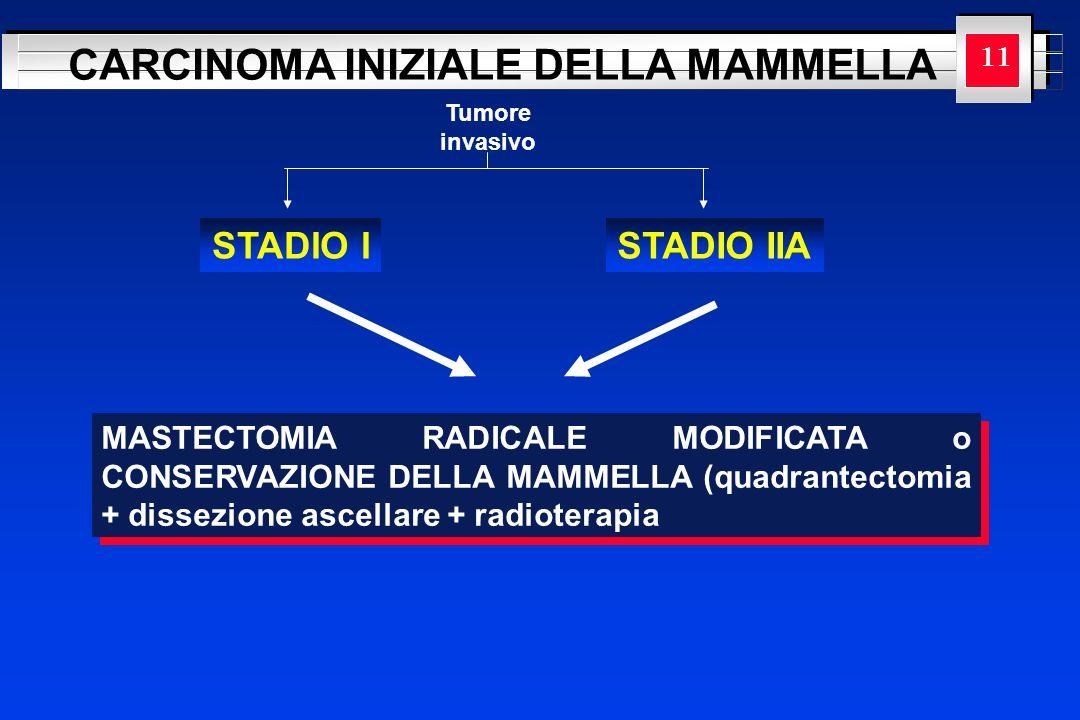YOUR LOGO HERE CARCINOMA INIZIALE DELLA MAMMELLA Tumore invasivo STADIO I 11 STADIO IIA MASTECTOMIA RADICALE MODIFICATA o CONSERVAZIONE DELLA MAMMELLA