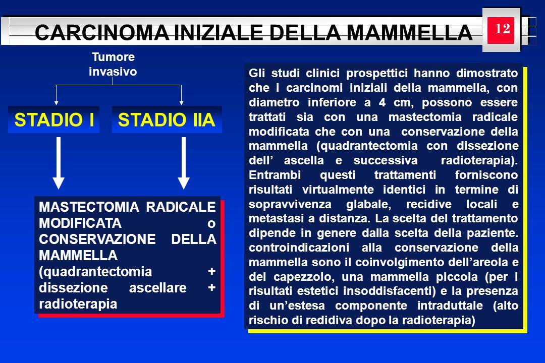 YOUR LOGO HERE CARCINOMA INIZIALE DELLA MAMMELLA Tumore invasivo STADIO I 12 STADIO IIA MASTECTOMIA RADICALE MODIFICATA o CONSERVAZIONE DELLA MAMMELLA