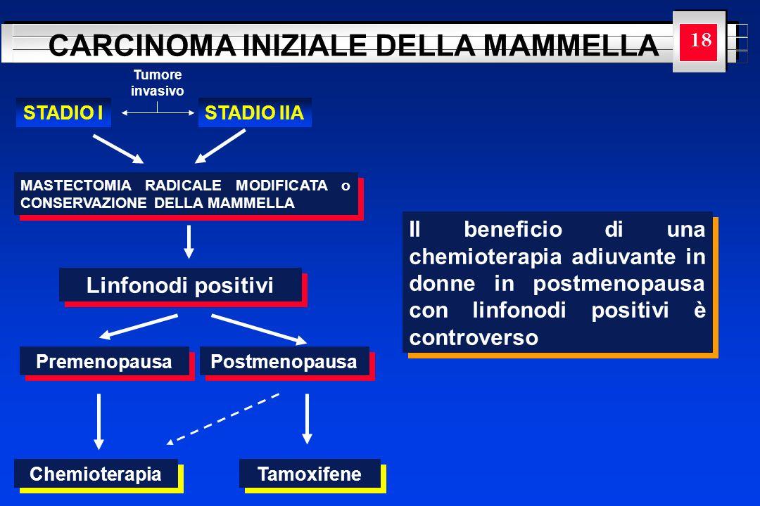 YOUR LOGO HERE CARCINOMA INIZIALE DELLA MAMMELLA Tumore invasivo STADIO ISTADIO IIA MASTECTOMIA RADICALE MODIFICATA o CONSERVAZIONE DELLA MAMMELLA Lin