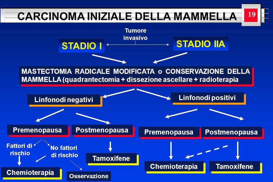 YOUR LOGO HERE CARCINOMA INIZIALE DELLA MAMMELLA Tumore invasivo STADIO I STADIO IIA MASTECTOMIA RADICALE MODIFICATA o CONSERVAZIONE DELLA MAMMELLA (q