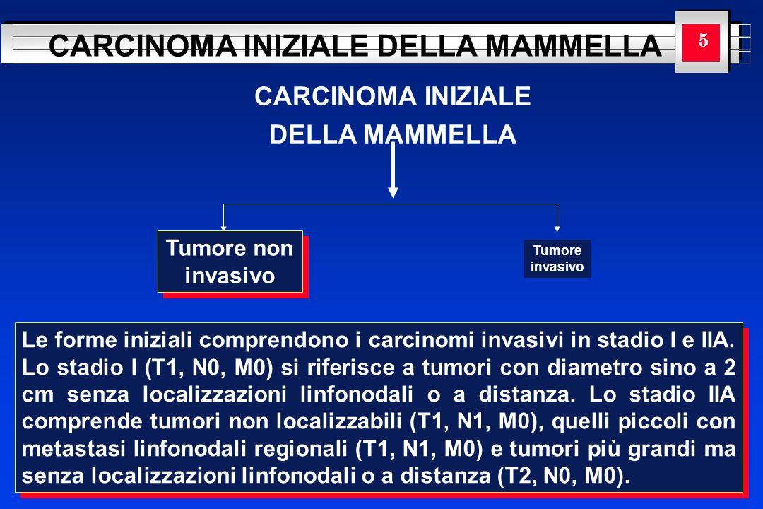 YOUR LOGO HERE CARCINOMA INIZIALE DELLA MAMMELLA CARCINOMA INIZIALE DELLA MAMMELLA 5 Tumore non invasivo Tumore non invasivo Tumore invasivo Le forme