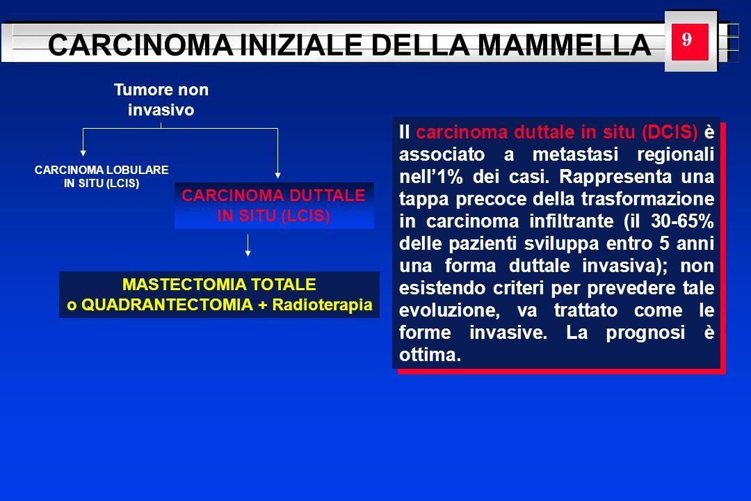 YOUR LOGO HERE CARCINOMA INIZIALE DELLA MAMMELLA Tumore non invasivo CARCINOMA LOBULARE IN SITU (LCIS) CARCINOMA DUTTALE IN SITU (LCIS) MASTECTOMIA TO