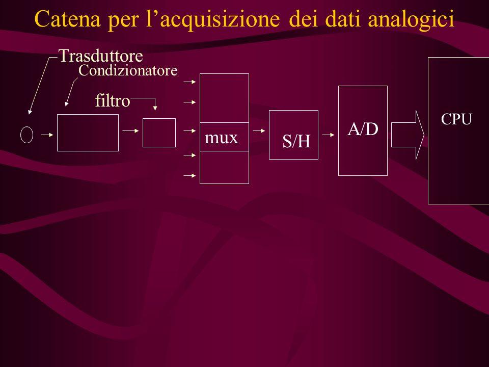 Catena per lacquisizione dei dati analogici Condizionatore Trasduttore filtro mux S/H A/D CPU