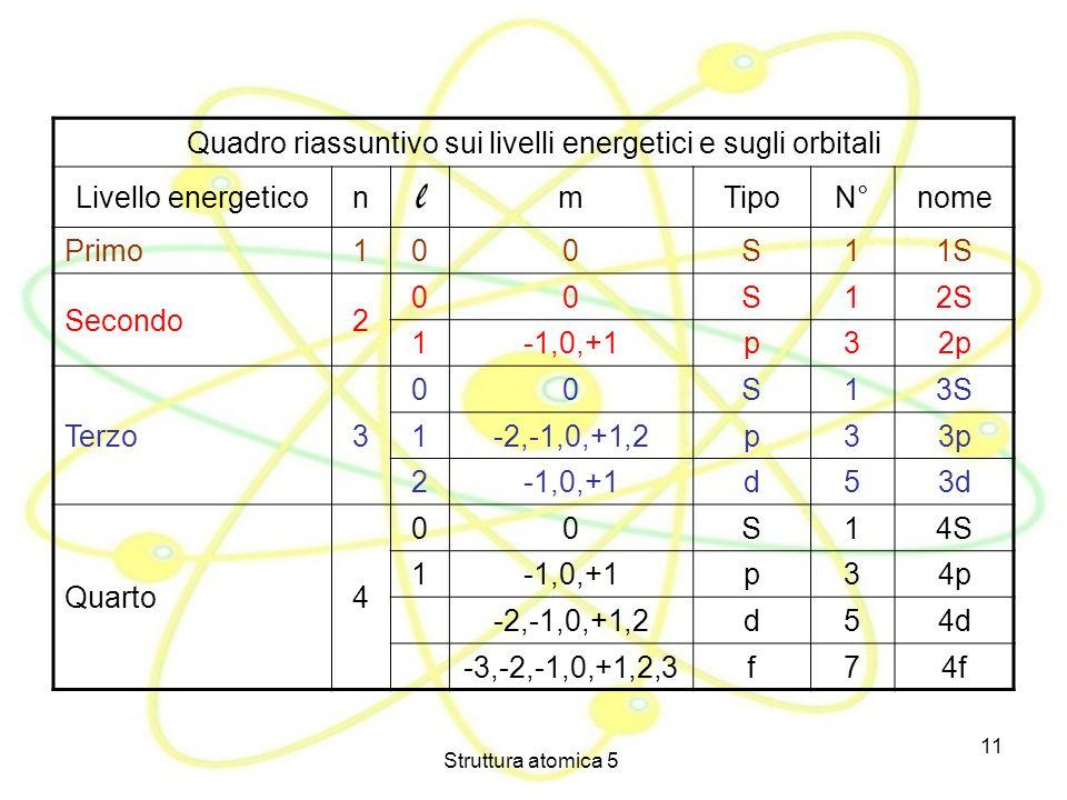 Struttura atomica 5 11 Quadro riassuntivo sui livelli energetici e sugli orbitali Livello energeticon l mTipoN°nome Primo100S11S Secondo2 00S12S 1-1,0