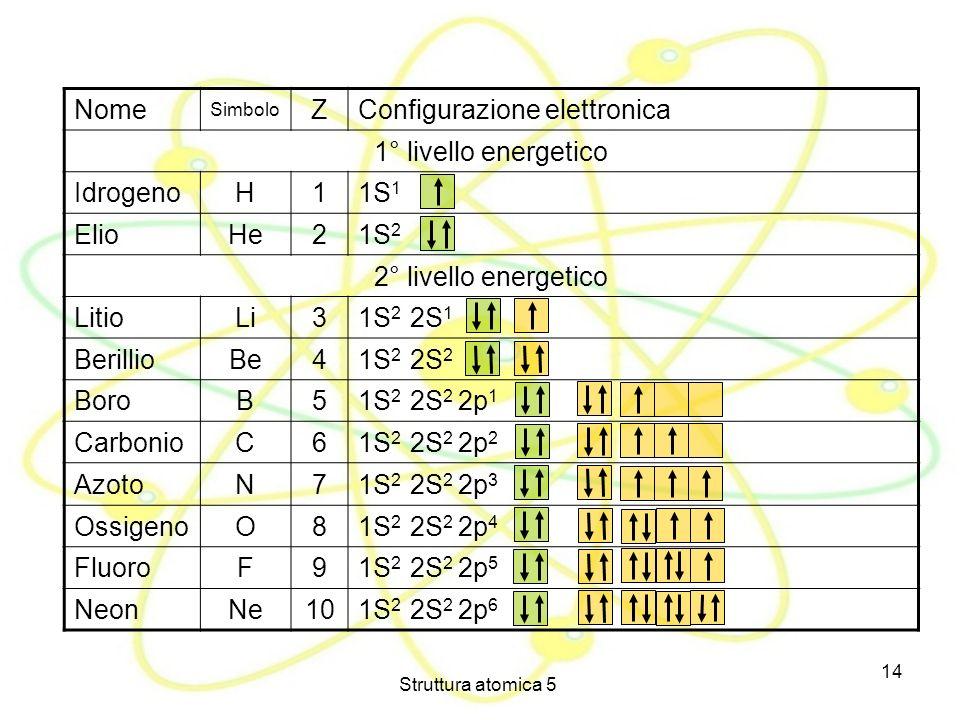 Struttura atomica 5 14 Nome Simbolo ZConfigurazione elettronica 1° livello energetico Idrogeno H 11S 1 Elio He 21S 2 2° livello energetico Litio Li 31