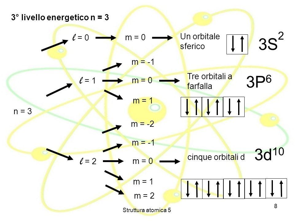 Struttura atomica 5 8 3° livello energetico n = 3 n = 3 l = 0 m = 0 Un orbitale sferico l = 1 m = 0 Tre orbitali a farfalla m = 1 m = -1 3P 6 3S 2 l =