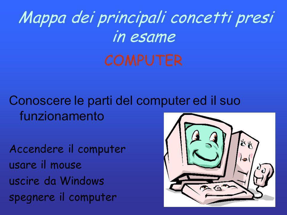 Mappa dei principali concetti presi in esame COMPUTER Conoscere le parti del computer ed il suo funzionamento Accendere il computer usare il mouse usc
