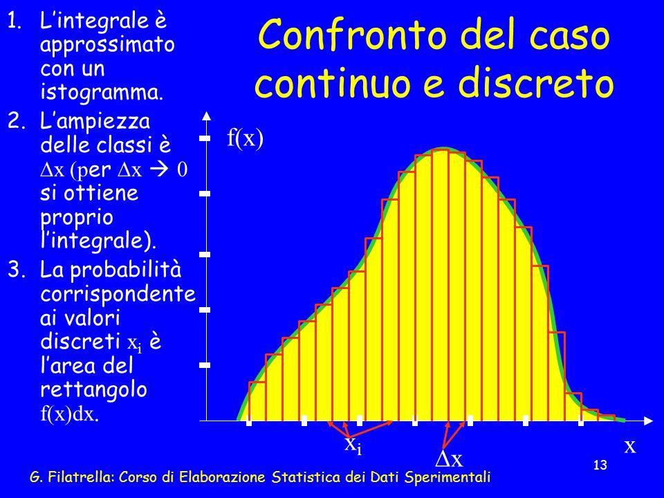 G. Filatrella: Corso di Elaborazione Statistica dei Dati Sperimentali 13 Confronto del caso continuo e discreto 1.Lintegrale è approssimato con un ist