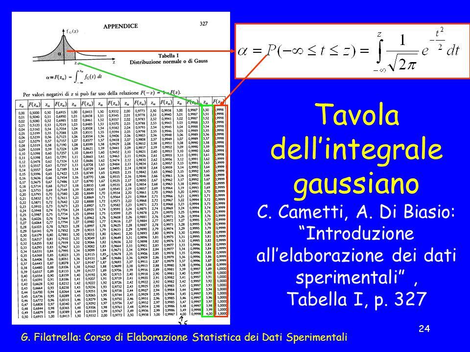 G. Filatrella: Corso di Elaborazione Statistica dei Dati Sperimentali 24 Tavola dellintegrale gaussiano C. Cametti, A. Di Biasio: Introduzione allelab