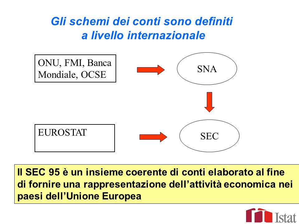 ONU, FMI, Banca Mondiale, OCSE EUROSTAT SNA SEC Gli schemi dei conti sono definiti a livello internazionale Il SEC 95 è un insieme coerente di conti e