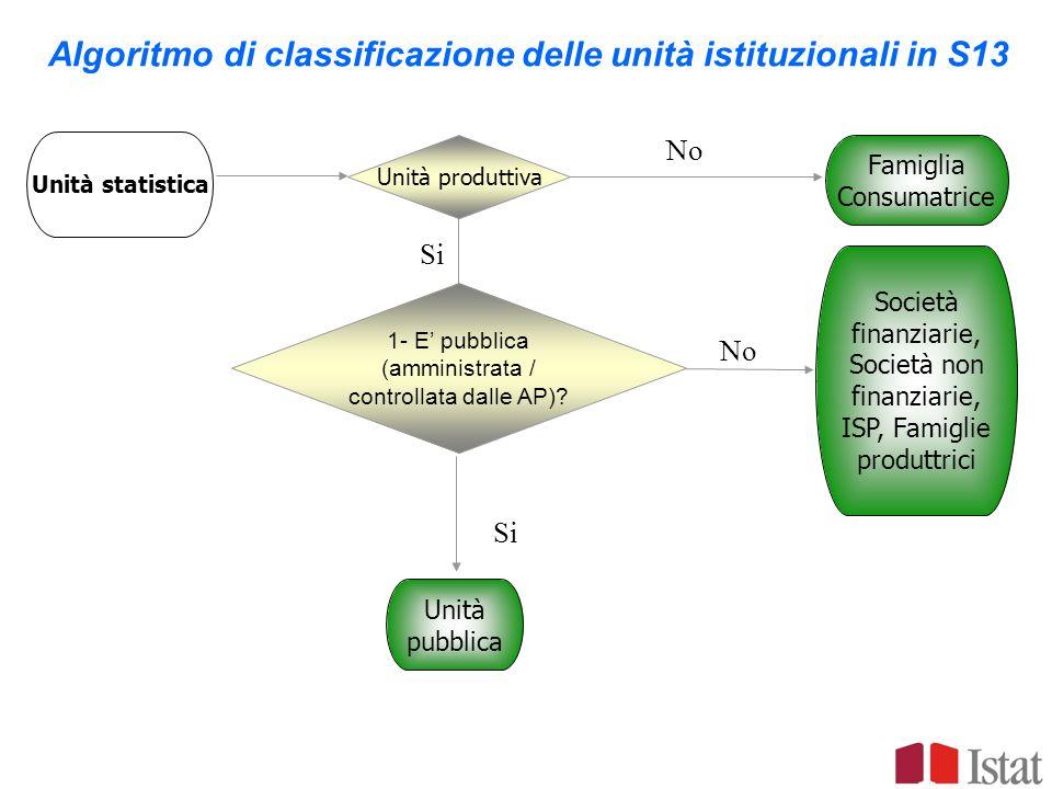 Algoritmo di classificazione delle unità istituzionali in S13 Si No Si No Unità statistica Unità produttiva 1- E pubblica (amministrata / controllata