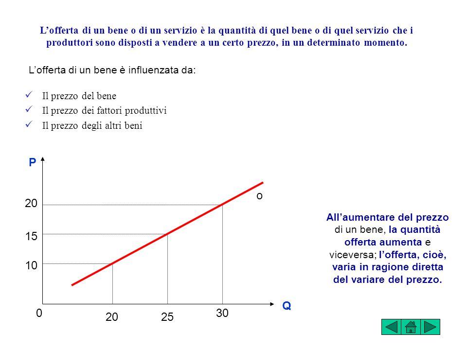 0 P Q d Non muta al variare del prezzo DOMANDA RIGIDA 0 Q P d Muta al variare del prezzo DOMANDA ELASTICA