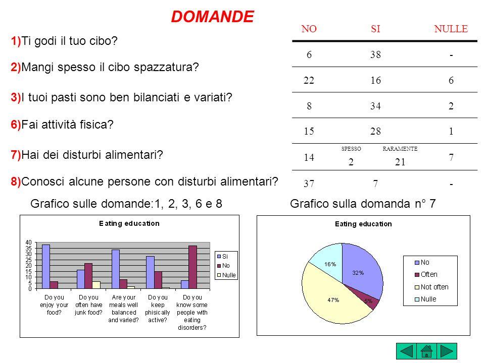Dal questionario in lingua inglese siamo passati allelaborazione dei dati statistici in MATEMATICA, con la Prof. Cambio Assunta. I risultati sono frut
