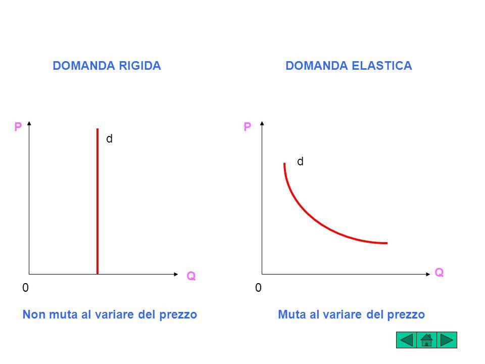Allaumentare del prezzo di un bene, la quantità domandata diminuisce e viceversa. La domanda di un bene, cioè, varia in ragione inversa del suo prezzo