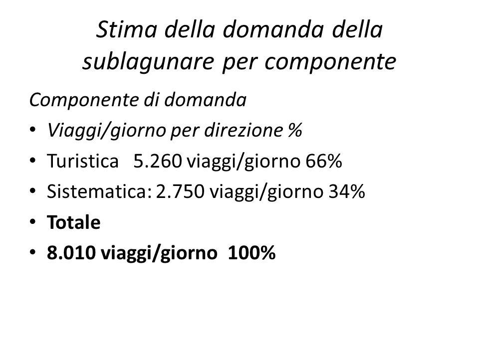 Stima della domanda della sublagunare per componente Componente di domanda Viaggi/giorno per direzione % Turistica 5.260 viaggi/giorno 66% Sistematica