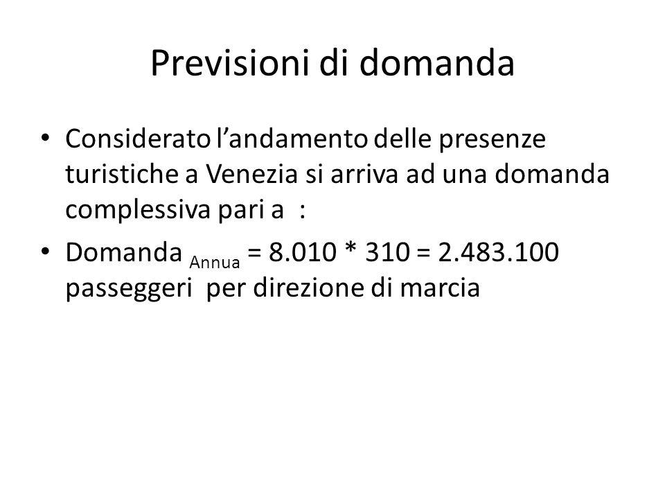 Previsioni di domanda Considerato landamento delle presenze turistiche a Venezia si arriva ad una domanda complessiva pari a : Domanda Annua = 8.010 *