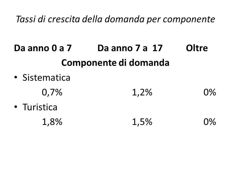 Tassi di crescita della domanda per componente Da anno 0 a 7 Da anno 7 a 17 Oltre Componente di domanda Sistematica 0,7% 1,2% 0% Turistica 1,8% 1,5% 0
