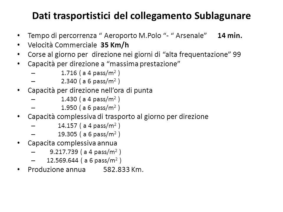 Dati trasportistici del collegamento Sublagunare Tempo di percorrenza Aeroporto M.Polo - Arsenale 14 min. Velocità Commerciale 35 Km/h Corse al giorno