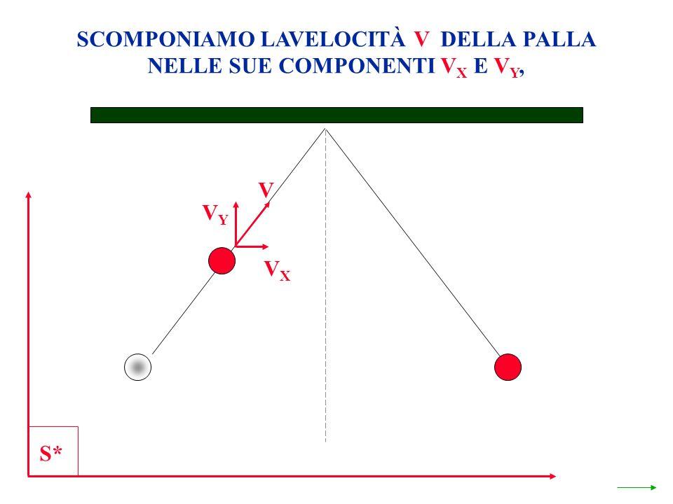 SCOMPONIAMO LAVELOCITÀ V DELLA PALLA NELLE SUE COMPONENTI V X E V Y, S* VXVX VYVY V