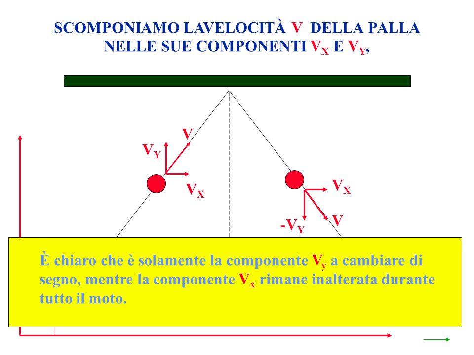 SCOMPONIAMO LAVELOCITÀ V DELLA PALLA NELLE SUE COMPONENTI V X E V Y, S* VXVX VYVY V VXVX -V Y È chiaro che è solamente la componente V y a cambiare di segno, mentre la componente V x rimane inalterata durante tutto il moto.