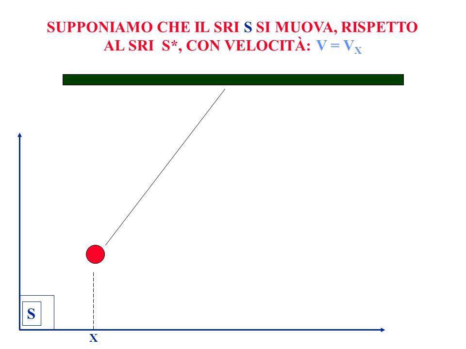SUPPONIAMO CHE IL SRI S SI MUOVA, RISPETTO AL SRI S*, CON VELOCITÀ: V = V X S X
