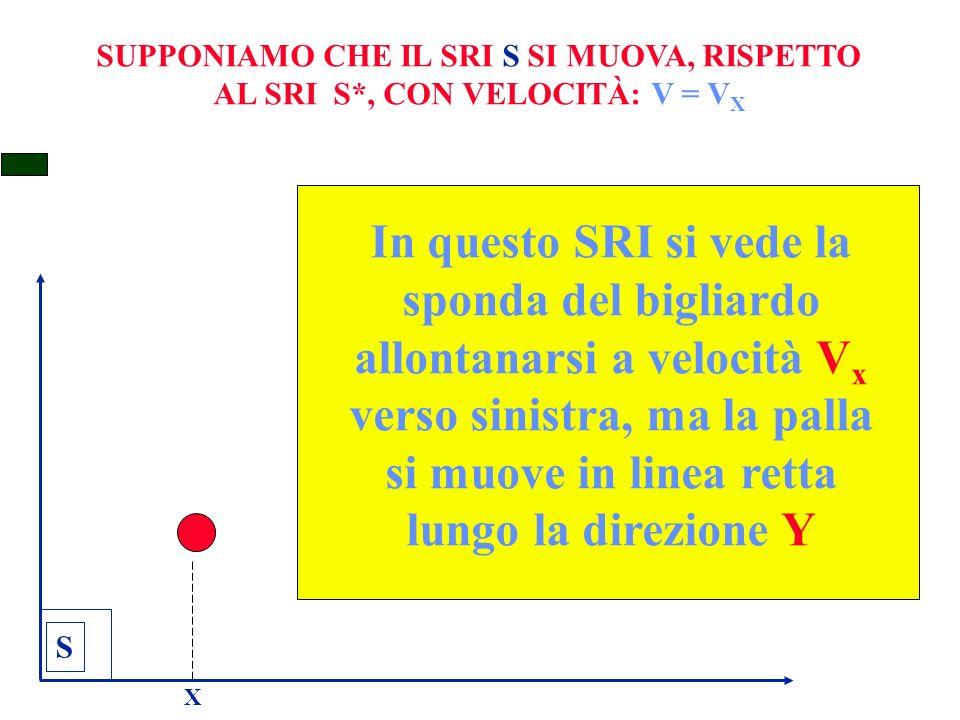 SUPPONIAMO CHE IL SRI S SI MUOVA, RISPETTO AL SRI S*, CON VELOCITÀ: V = V X S X In questo SRI si vede la sponda del bigliardo allontanarsi a velocità V x verso sinistra, ma la palla si muove in linea retta lungo la direzione Y