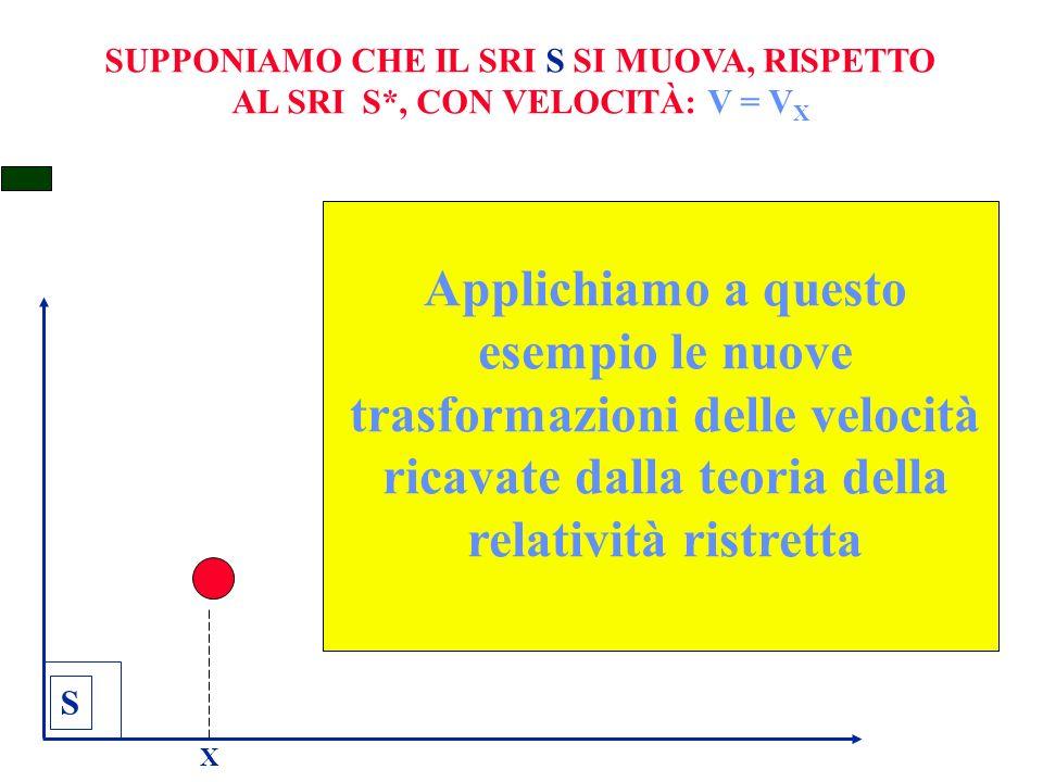 SUPPONIAMO CHE IL SRI S SI MUOVA, RISPETTO AL SRI S*, CON VELOCITÀ: V = V X S X Applichiamo a questo esempio le nuove trasformazioni delle velocità ricavate dalla teoria della relatività ristretta