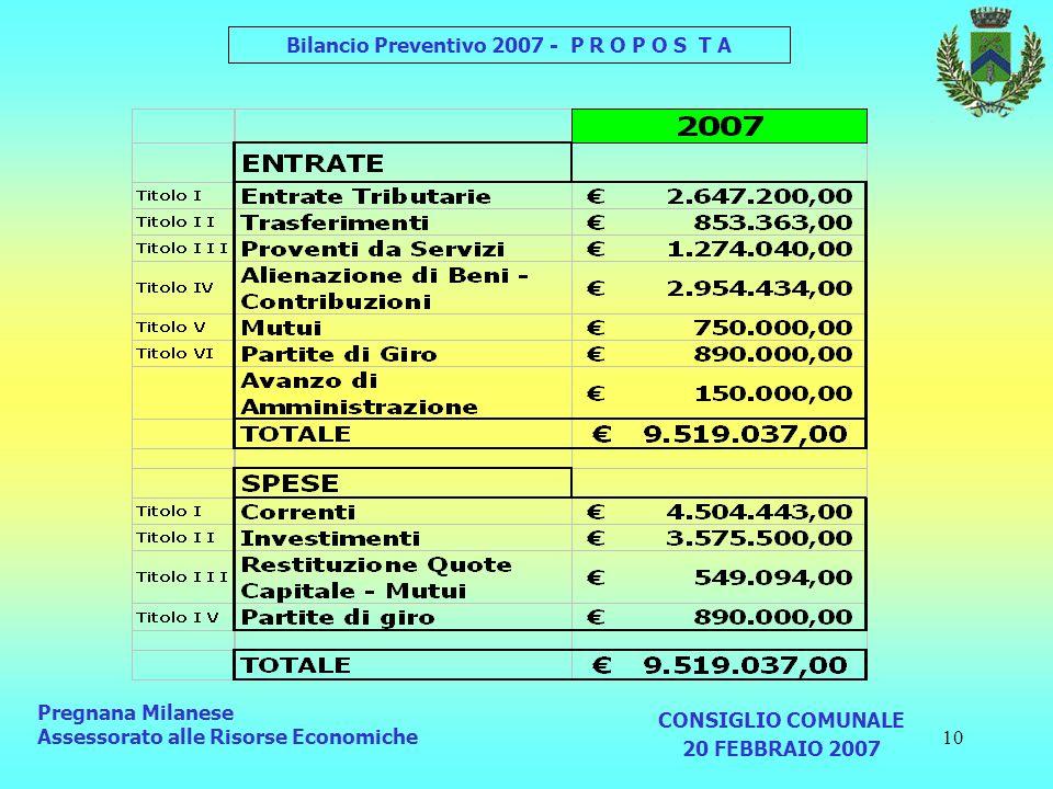 10 Pregnana Milanese Assessorato alle Risorse Economiche CONSIGLIO COMUNALE 20 FEBBRAIO 2007 Bilancio Preventivo 2007 - P R O P O S T A