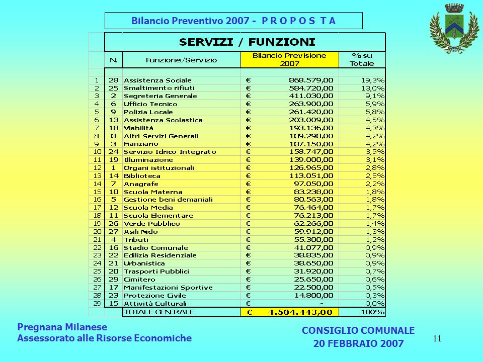 11 Pregnana Milanese Assessorato alle Risorse Economiche CONSIGLIO COMUNALE 20 FEBBRAIO 2007 Bilancio Preventivo 2007 - P R O P O S T A