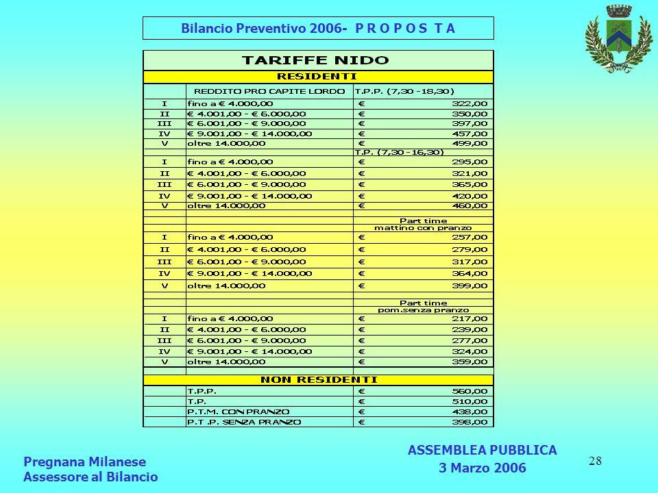 28 Pregnana Milanese Assessore al Bilancio Bilancio Preventivo 2006- P R O P O S T A ASSEMBLEA PUBBLICA 3 Marzo 2006