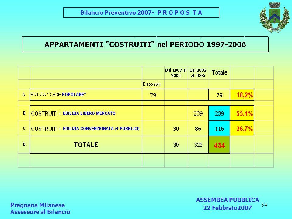 34 Pregnana Milanese Assessore al Bilancio ASSEMBEA PUBBLICA 22 Febbraio2007 Bilancio Preventivo 2007- P R O P O S T A