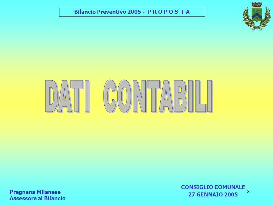 9 Pregnana Milanese Assessorato alle Risorse Economiche CONSIGLIO COMUNALE 27 GENNAIO 2005 Bilancio Preventivo 2005 - P R O P O S T A