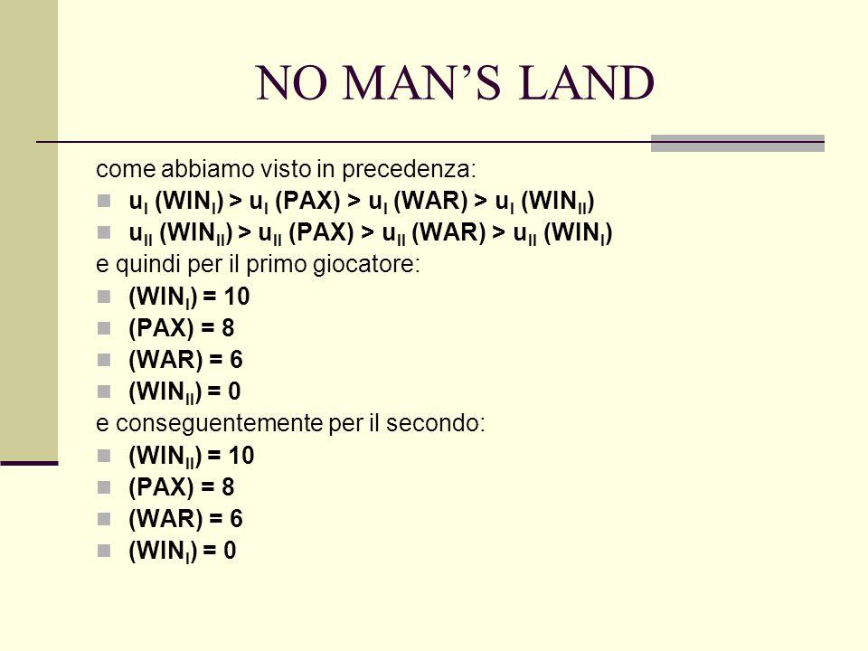 NO MANS LAND come abbiamo visto in precedenza: u I (WIN I ) > u I (PAX) > u I (WAR) > u I (WIN II ) u II (WIN II ) > u II (PAX) > u II (WAR) > u II (WIN I ) e quindi per il primo giocatore: (WIN I ) = 10 (PAX) = 8 (WAR) = 6 (WIN II ) = 0 e conseguentemente per il secondo: (WIN II ) = 10 (PAX) = 8 (WAR) = 6 (WIN I ) = 0