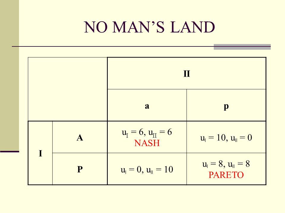 NO MANS LAND II ap I A u I = 6, u II = 6 NASH u I = 10, u II = 0 Pu I = 0, u II = 10 u I = 8, u II = 8 PARETO