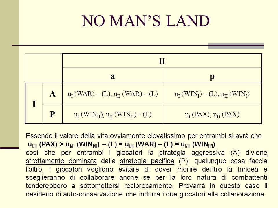 NO MANS LAND II ap I A u I (WAR) – (L), u II (WAR) – (L)u I (WIN I ) – (L), u II (WIN I ) P u I (WIN II ), u II (WIN II ) – (L)u I (PAX), u II (PAX) Essendo il valore della vita ovviamente elevatissimo per entrambi si avrà che u I/II (PAX) > u I/II (WIN I/II ) – (L) = u I/II (WAR) – (L) = u I/II (WIN II/I ) così che per entrambi i giocatori la strategia aggressiva (A) diviene strettamente dominata dalla strategia pacifica (P): qualunque cosa faccia laltro, i giocatori vogliono evitare di dover morire dentro la trincea e sceglieranno di collaborare anche se per la loro natura di combattenti tenderebbero a sottomettersi reciprocamente.