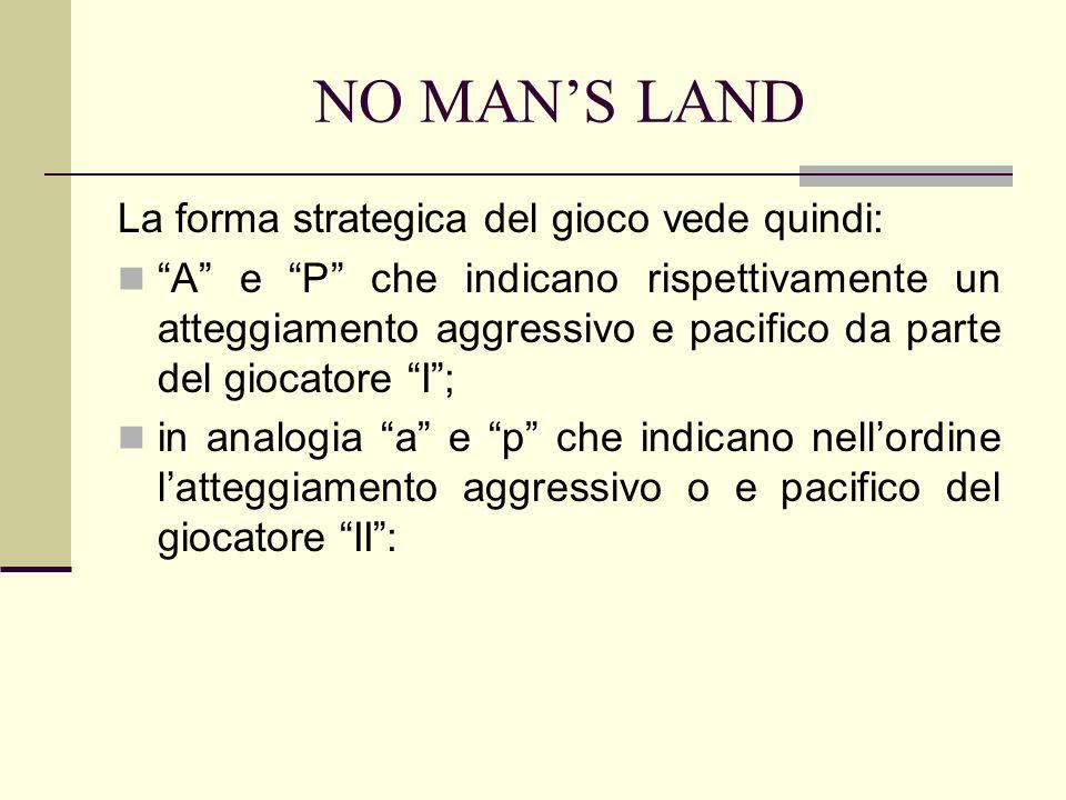 NO MANS LAND La forma strategica del gioco vede quindi: A e P che indicano rispettivamente un atteggiamento aggressivo e pacifico da parte del giocatore I; in analogia a e p che indicano nellordine latteggiamento aggressivo o e pacifico del giocatore II: