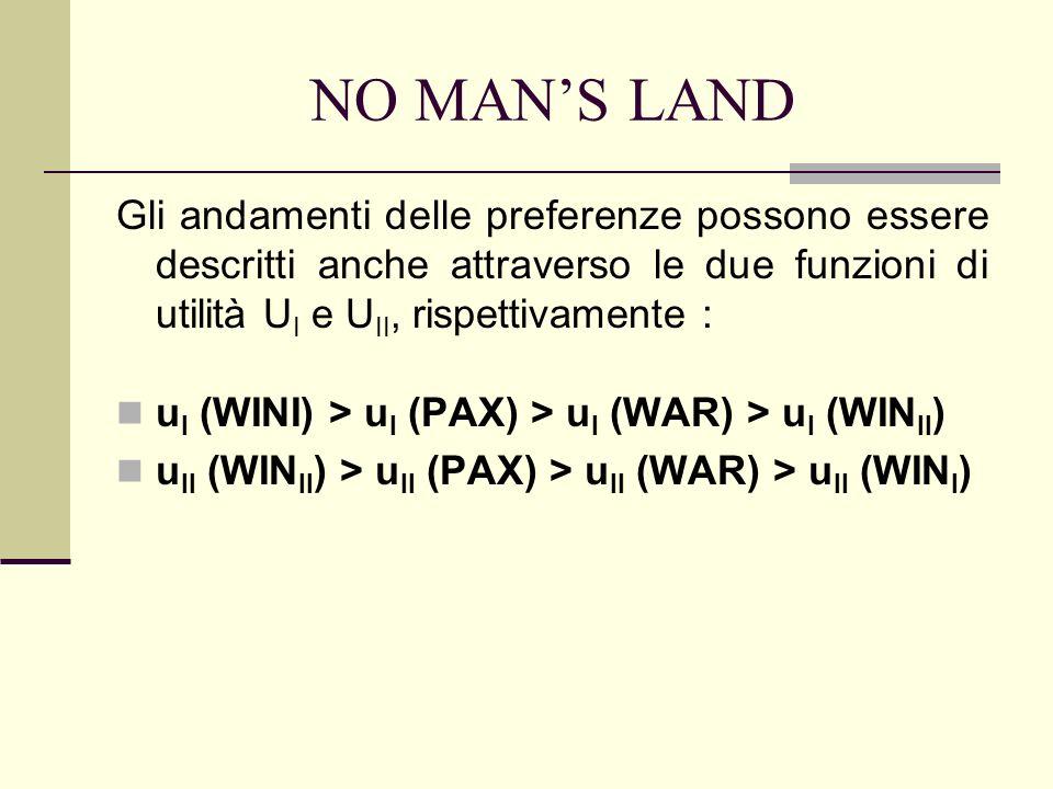 NO MANS LAND Gli andamenti delle preferenze possono essere descritti anche attraverso le due funzioni di utilità U I e U II, rispettivamente : u I (WINI) > u I (PAX) > u I (WAR) > u I (WIN II ) u II (WIN II ) > u II (PAX) > u II (WAR) > u II (WIN I )