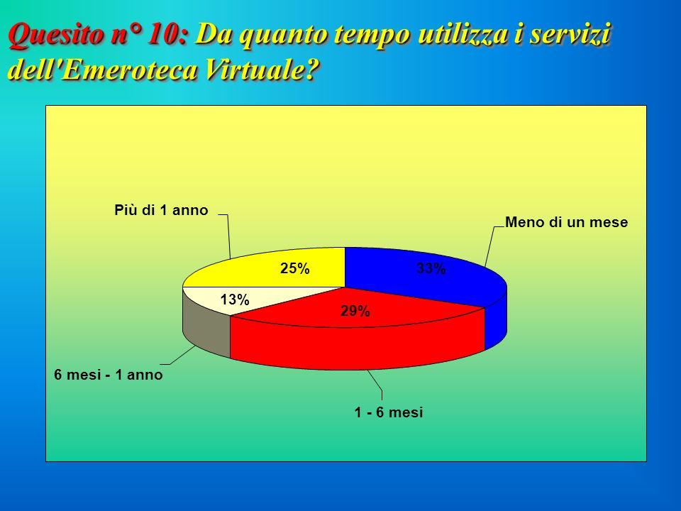 Quesito n° 10: Da quanto tempo utilizza i servizi dell Emeroteca Virtuale.