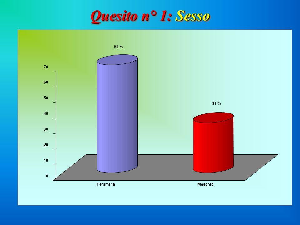 0 10 20 30 40 50 60 70 69 % 31 % FemminaMaschio Quesito n° 1: Sesso