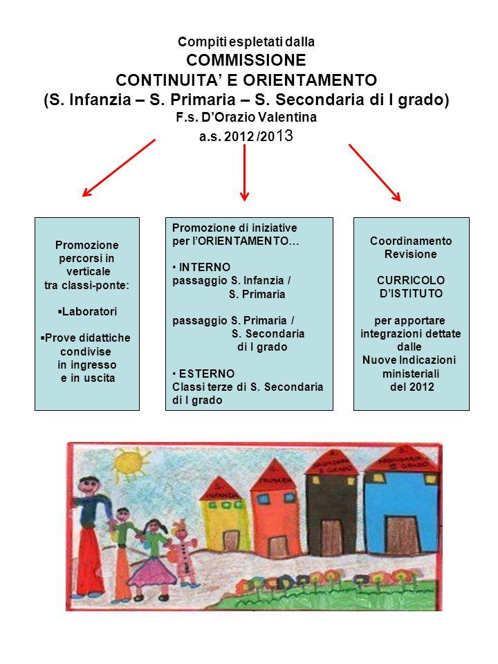 Compiti espletati dalla COMMISSIONE CONTINUITA E ORIENTAMENTO (S. Infanzia – S. Primaria – S. Secondaria di I grado) F.s. DOrazio Valentina a.s. 2012