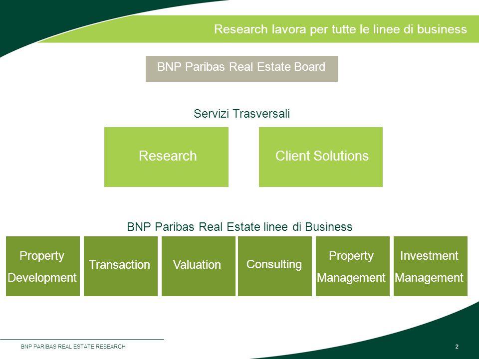 BNP PARIBAS REAL ESTATE RESEARCH2 Research lavora per tutte le linee di business Research BNP Paribas Real Estate Board Client Solutions Property Deve