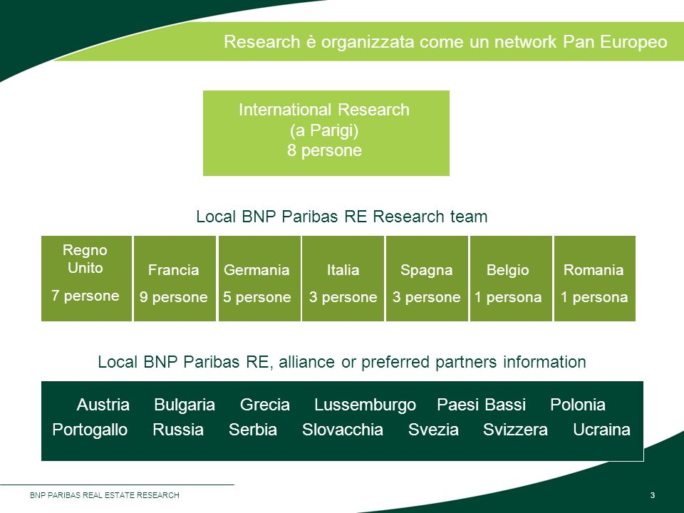 BNP PARIBAS REAL ESTATE RESEARCH3 Research è organizzata come un network Pan Europeo International Research (a Parigi) 8 persone Local BNP Paribas RE