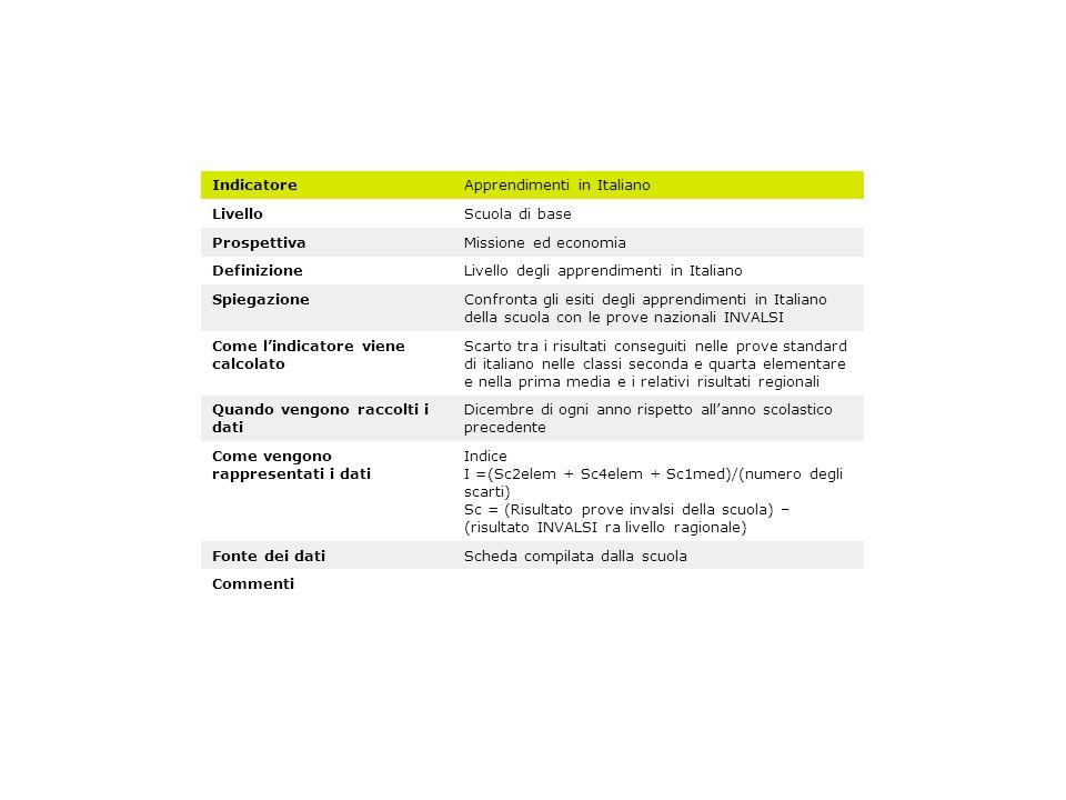 IndicatoreApprendimenti in Italiano LivelloScuola di base ProspettivaMissione ed economia DefinizioneLivello degli apprendimenti in Italiano Spiegazio