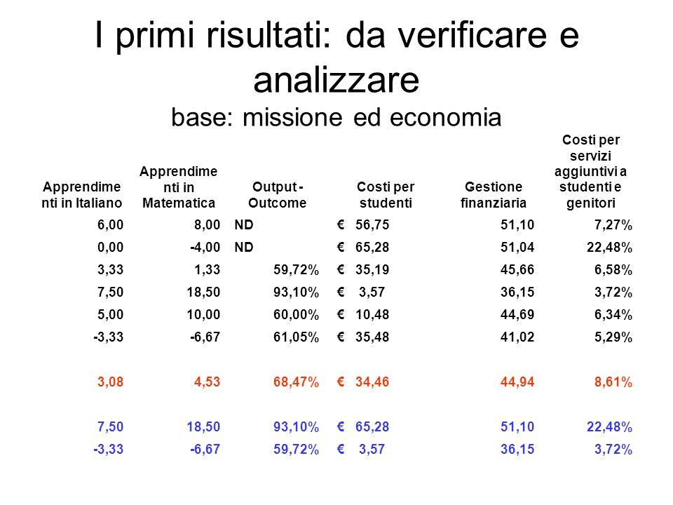 I primi risultati: da verificare e analizzare base: missione ed economia Apprendime nti in Italiano Apprendime nti in Matematica Output - Outcome Cost